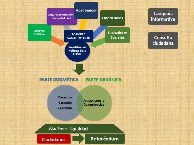grafico para miramx constitucion cdmx